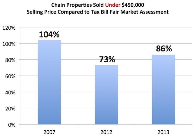 Chain Sale Comparison Graphs 2013 2