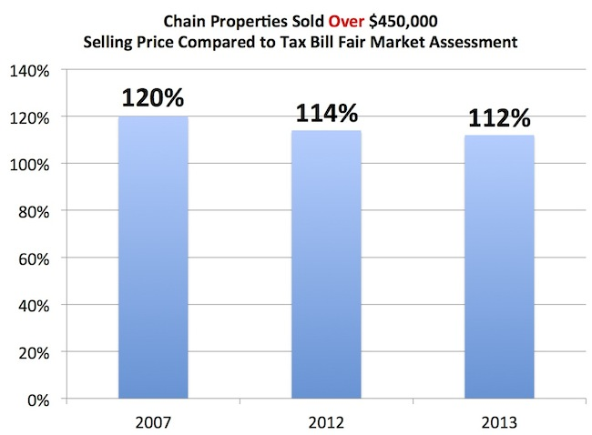 2013 Waupaca Chain O' Lakes Property Sales Report
