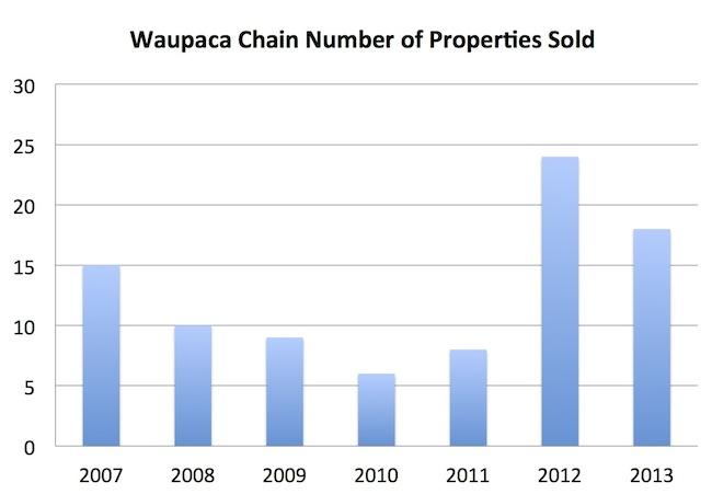 Chain Sale Comparison Graphs 2013
