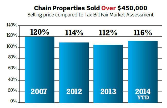 Waupaca Chain O Lakes Real Estate graphic Over