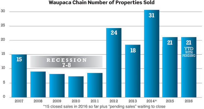 2016 Waupaca Chain O' Lakes Year to Date Real Estate Sales Report