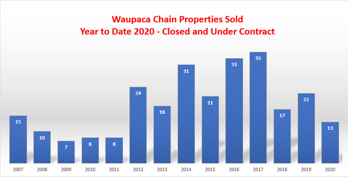 Waupaca Chain O Lakes Property Sale Chart YTD 2020